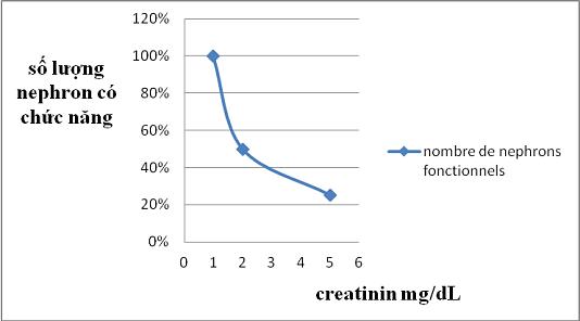 creatinine2